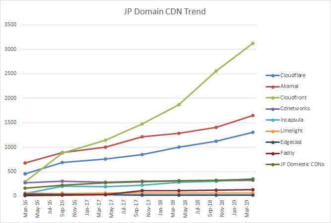 CDN-jp-trend-2019h1.png
