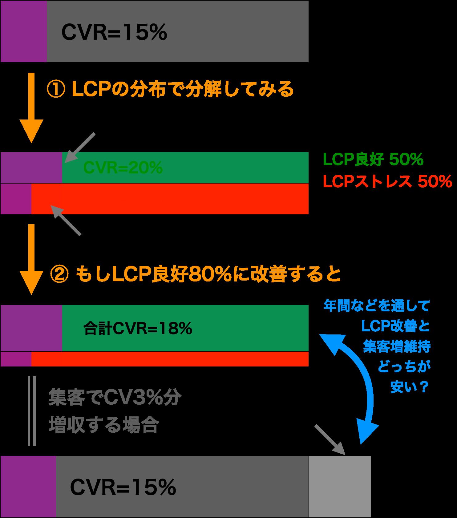 cvr-cost-performance.png