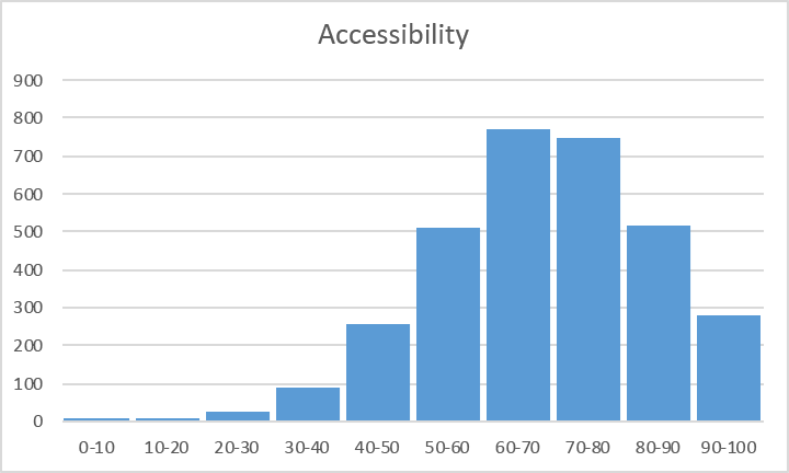 histgram-accessibility.png