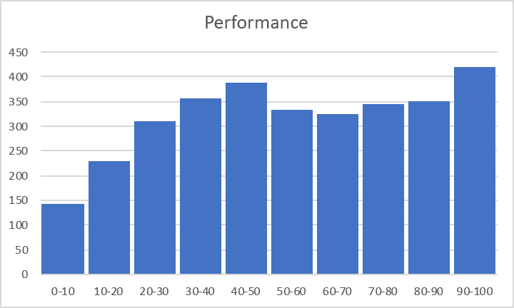 histgram-performance.png