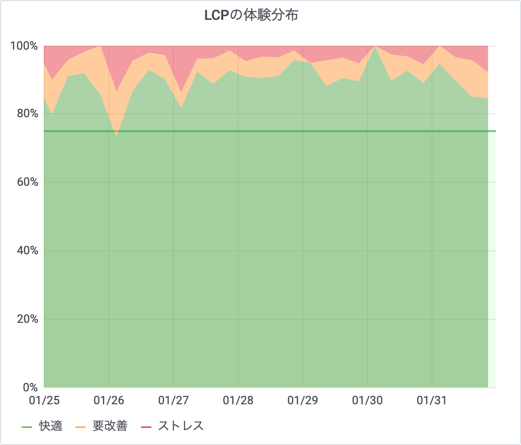 lcp-distribution.png