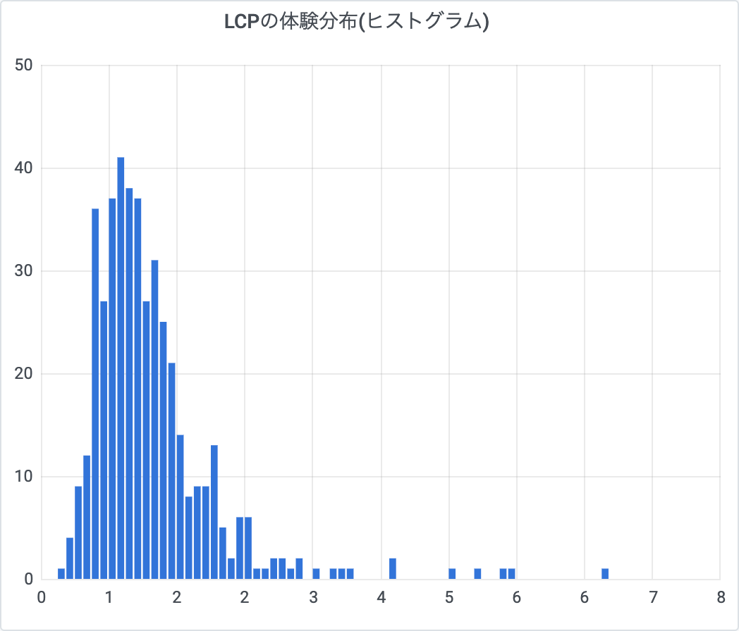lcp-histogram.png