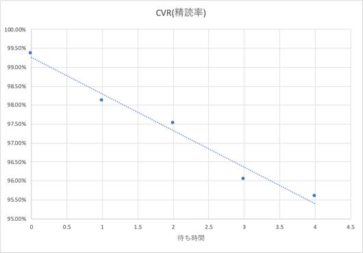 wait-cvr-chart-2.png