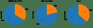 Webサイト全体の常時SSL化は進んでる?〜対応済みの国内ウェブサイトは31.3%にとどまる。