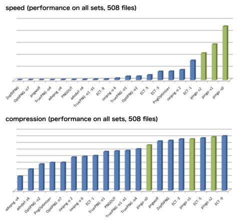 11種類のロスレスPNGサイズ削減ツールの比較ベンチマークレポート