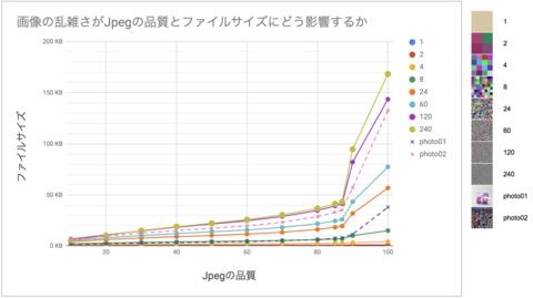 「Jpegの品質は85がおすすめ」をデータで検証する