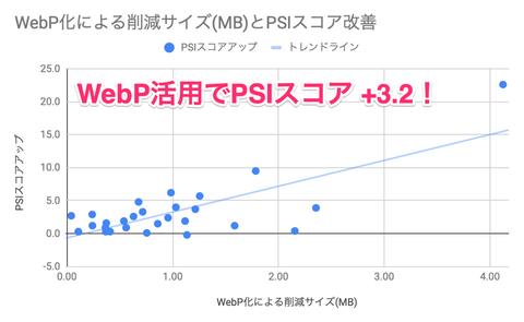 WebPの活用によるPageSpeed Insigntsのスコア改善を本気で検証