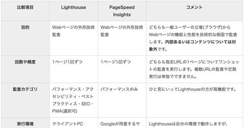 PageSpeed InsightsとLighthouse。よく似てるツールの違いを比較表でチェック!