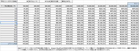 CloudFront料金早見表を作ってみた。月額10万円超えは何PVから?