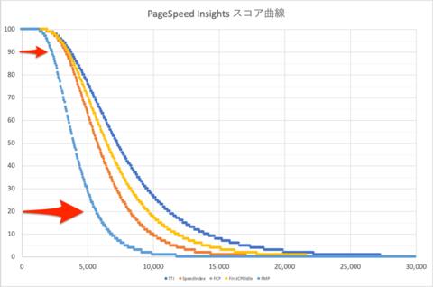 PageSpeed スコア別の傾向と対策。20点未満のサイトが改善の前に見るべきこと