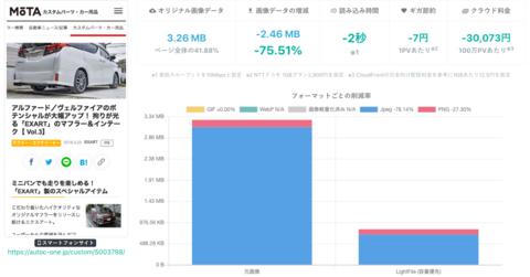 【事例】画像データを-40.7%軽量化! 自動車情報メディア[MOTA]でのLightFile実証実験