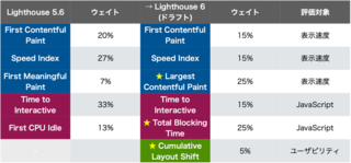 PageSpeed Insightsのスコア大変動か? Lighthouse 6 で変わる採点ルールを先取りチェック!