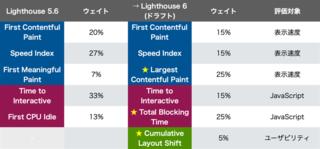 PageSpeed Insightsのスコア大変動か? Lighthouse 6 で変わる採点ルールを先取りチェック!