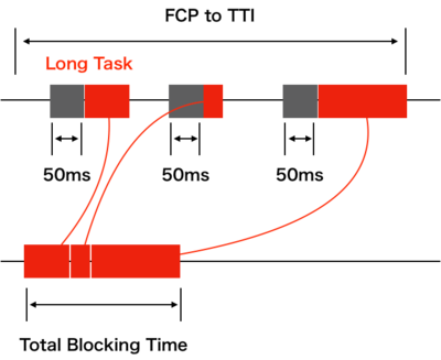 total-blocking-time.png