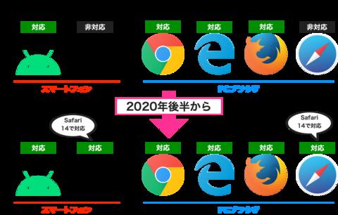 WebPが次世代画像フォーマット天下統一! Safari 14でついにiPhoneもWebP対応・導入加速は間違いなし