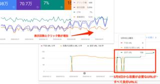 Core Web Vitalsは検索順位にもう影響? 検索順位が上がった生のSEOケーススタディ