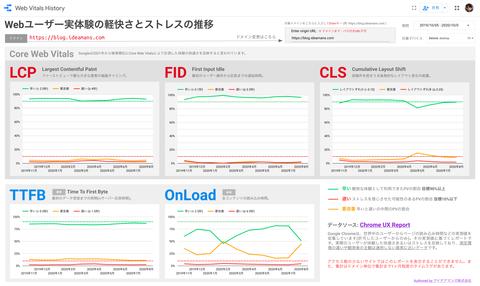 Core Web Vitalsの推移をひと目でチェック! Googleデータポータル無料レポートを公開