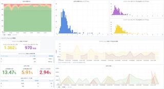Core Web Vitalsで計測した表示速度とコンバージョン率の密接な関係。リアルなデータを紹介するよ!